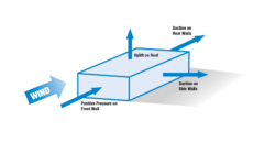 Wind loading in roofing design
